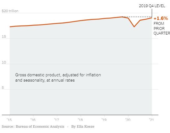 PIB USA ABRIL