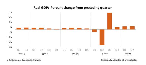 PIB USA JULIO